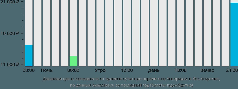 Динамика цен в зависимости от времени вылета из Анкориджа в Лос-Анджелес