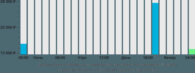 Динамика цен в зависимости от времени вылета из Анкориджа в Портленд