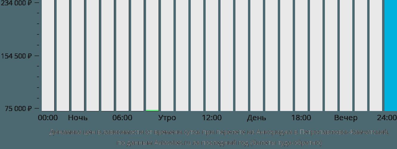 Динамика цен в зависимости от времени вылета из Анкориджа в Петропавловск-Камчатский