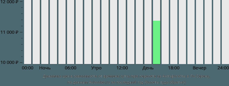 Динамика цен в зависимости от времени вылета из Антофагасты в Ла-Серену