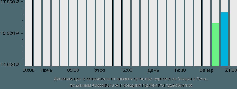 Динамика цен в зависимости от времени вылета из Анкары в Сочи