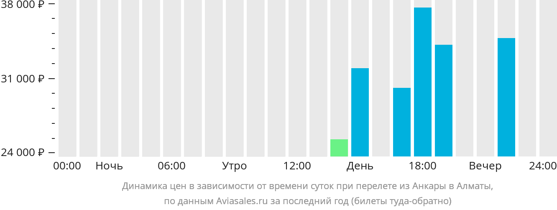 Динамика цен в зависимости от времени вылета из Анкары в Алматы