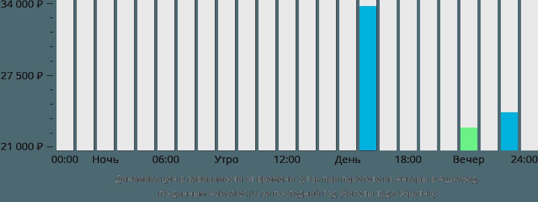 Динамика цен в зависимости от времени вылета из Анкары в Ашхабад