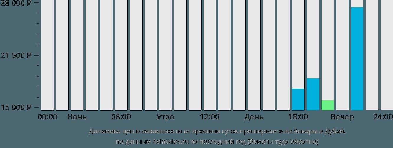 Динамика цен в зависимости от времени вылета из Анкары в Дубай