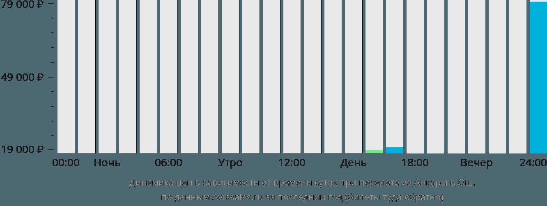 Динамика цен в зависимости от времени вылета из Анкары в Ош