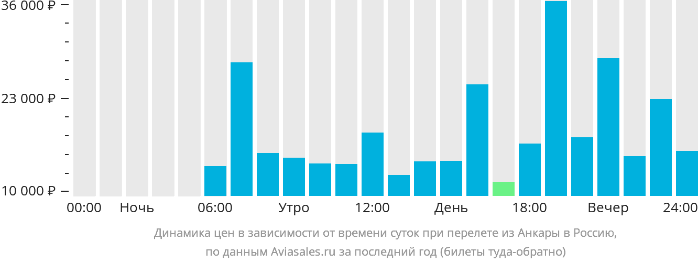 Динамика цен в зависимости от времени вылета из Анкары в Россию