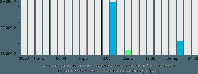 Динамика цен в зависимости от времени вылета из Анкары в Тегеран