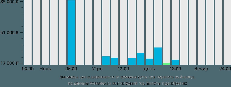 Динамика цен в зависимости от времени вылета из Антигуа