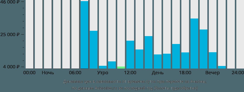 Динамика цен в зависимости от времени вылета из Анконы