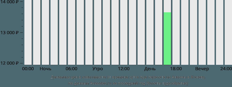 Динамика цен в зависимости от времени вылета из Анконы в Женеву