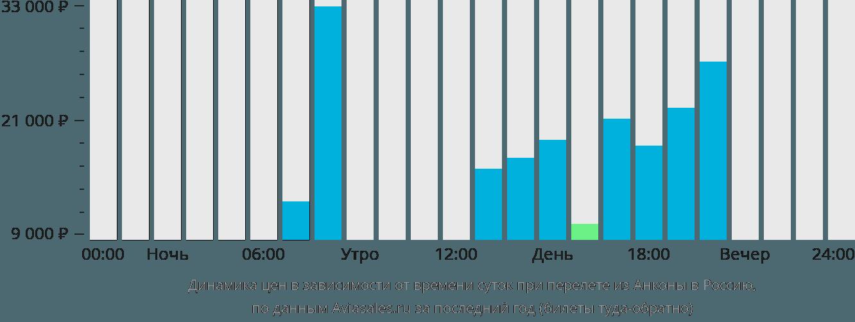 Динамика цен в зависимости от времени вылета из Анконы в Россию