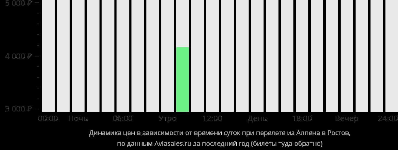 Динамика цен в зависимости от времени вылета из Алпены в Ростов-на-Дону