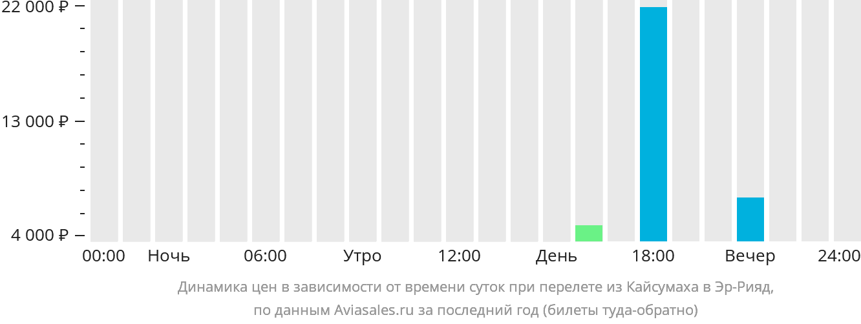 Динамика цен в зависимости от времени вылета из Кайсумаха в Эр-Рияд