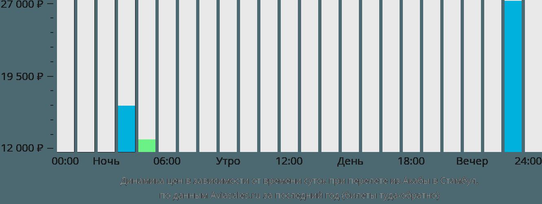 Динамика цен в зависимости от времени вылета из Акабы в Стамбул