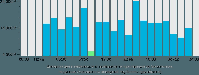 Динамика цен в зависимости от времени вылета из Архангельска