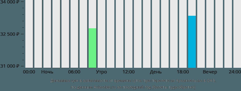 Динамика цен в зависимости от времени вылета из Архангельска в ОАЭ