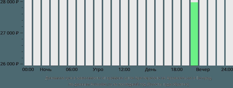 Динамика цен в зависимости от времени вылета из Архангельска в Белград
