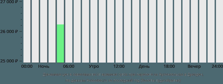 Динамика цен в зависимости от времени вылета из Архангельска в Дрезден