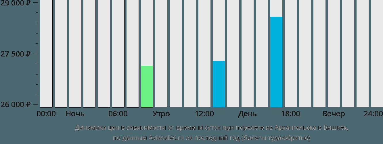 Динамика цен в зависимости от времени вылета из Архангельска в Бишкек
