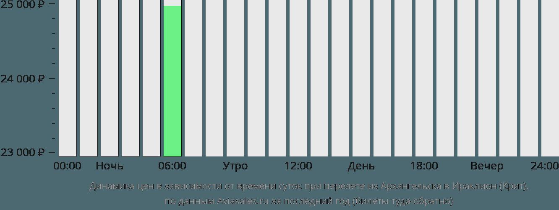Динамика цен в зависимости от времени вылета из Архангельска в Ираклион (Крит)