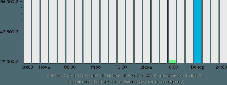 Динамика цен в зависимости от времени вылета из Архангельска в Читу