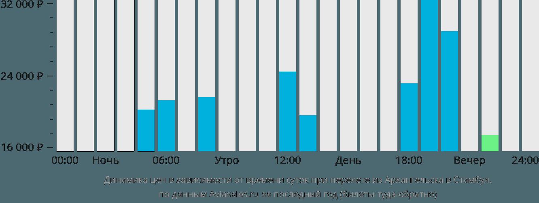Динамика цен в зависимости от времени вылета из Архангельска в Стамбул