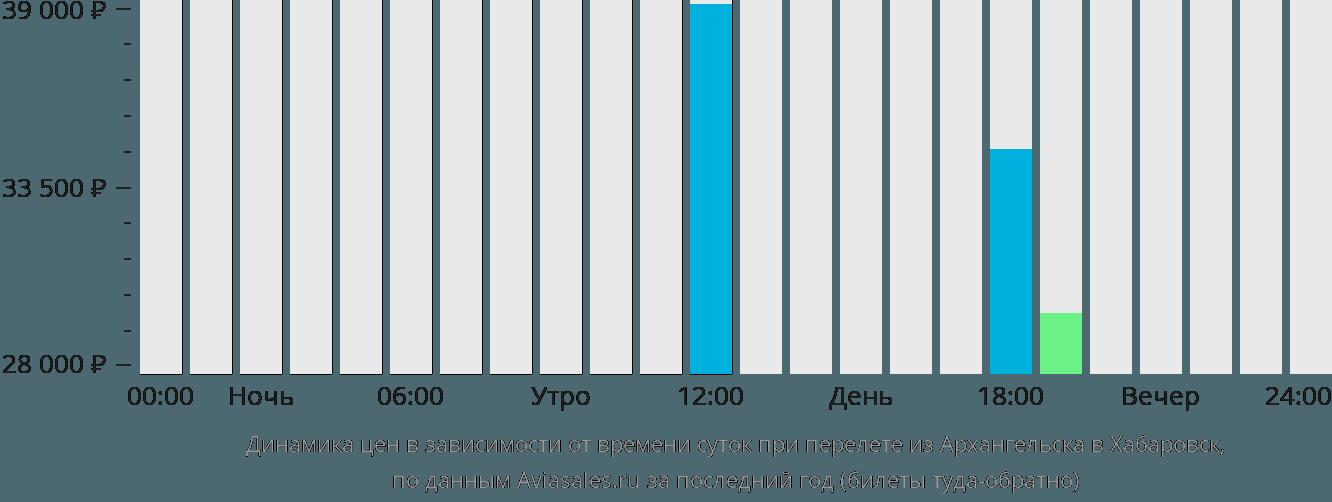 Динамика цен в зависимости от времени вылета из Архангельска в Хабаровск