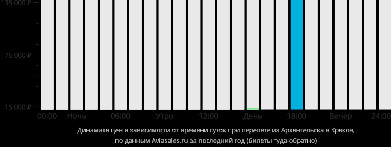 Динамика цен в зависимости от времени вылета из Архангельска в Краков