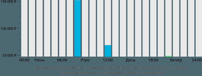 Динамика цен в зависимости от времени вылета из Архангельска в Лос-Анджелес