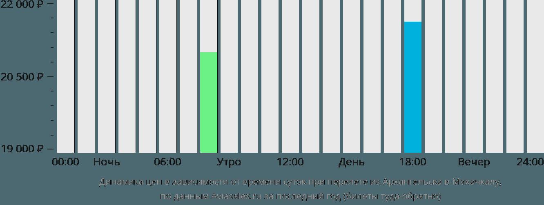 Динамика цен в зависимости от времени вылета из Архангельска в Махачкалу