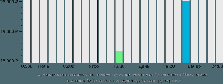 Динамика цен в зависимости от времени вылета из Архангельска в Магнитогорск