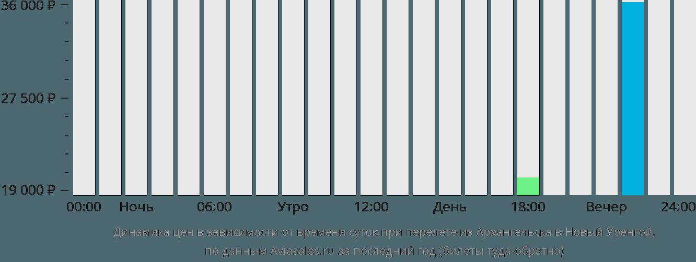 Динамика цен в зависимости от времени вылета из Архангельска в Новый Уренгой