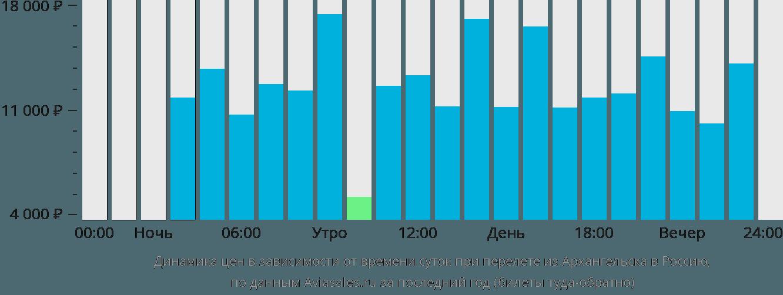 Динамика цен в зависимости от времени вылета из Архангельска в Россию