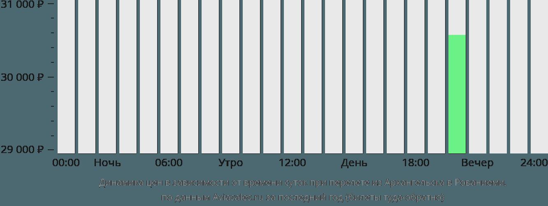 Динамика цен в зависимости от времени вылета из Архангельска в Рованиеми