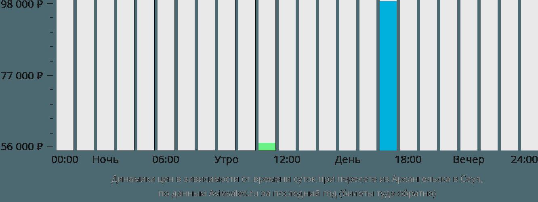 Динамика цен в зависимости от времени вылета из Архангельска в Сеул