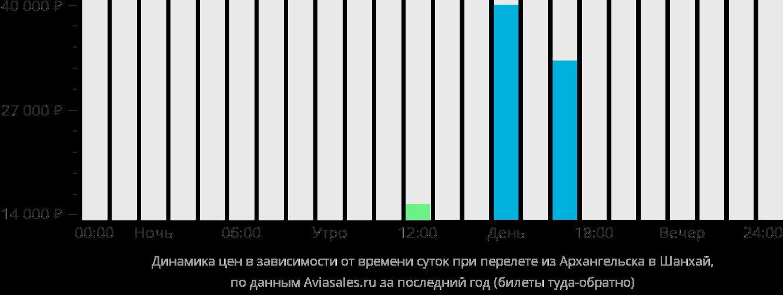 Динамика цен в зависимости от времени вылета из Архангельска в Шанхай