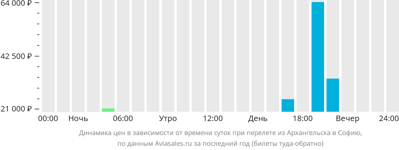Динамика цен в зависимости от времени вылета из Архангельска в Софию