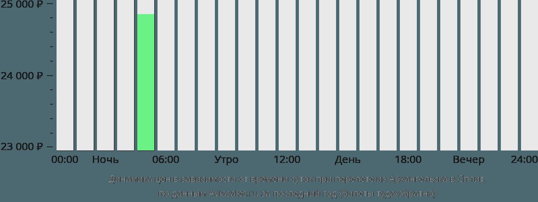 Динамика цен в зависимости от времени вылета из Архангельска в Сплит