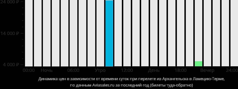Динамика цен в зависимости от времени вылета из Архангельска в Ламеция-Терме