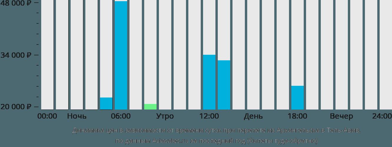 Динамика цен в зависимости от времени вылета из Архангельска в Тель-Авив