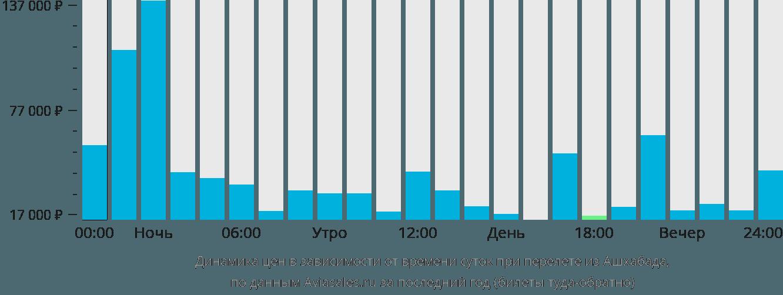 Динамика цен в зависимости от времени вылета из Ашхабада