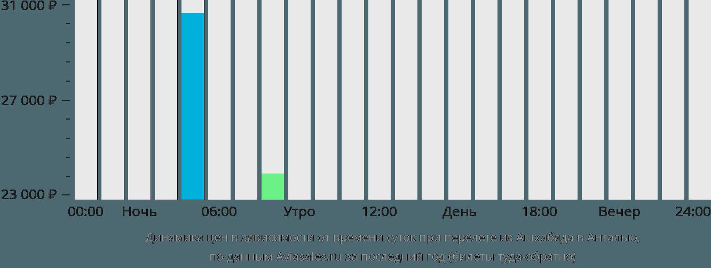 Динамика цен в зависимости от времени вылета из Ашхабада в Анталью