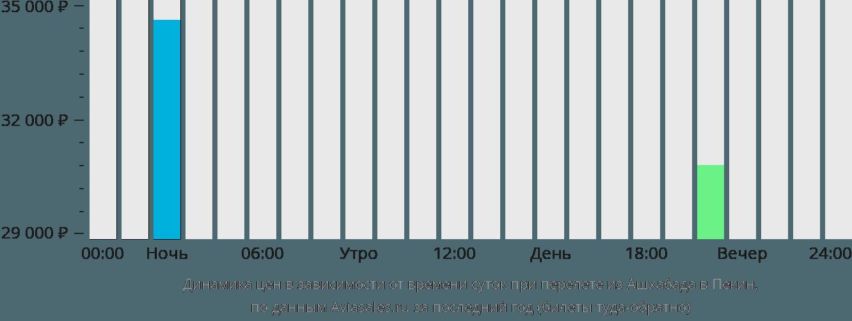 Динамика цен в зависимости от времени вылета из Ашхабада в Пекин