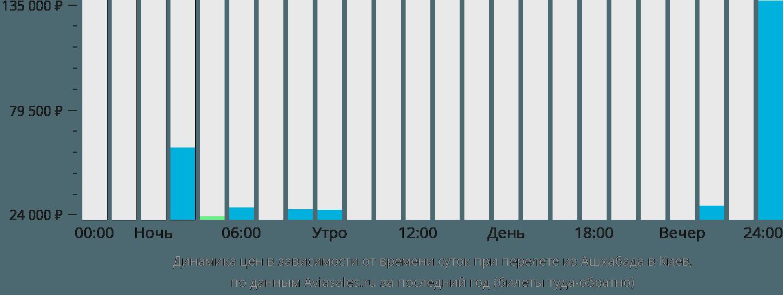 Динамика цен в зависимости от времени вылета из Ашхабада в Киев