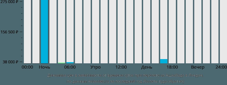 Динамика цен в зависимости от времени вылета из Ашхабада в Лондон