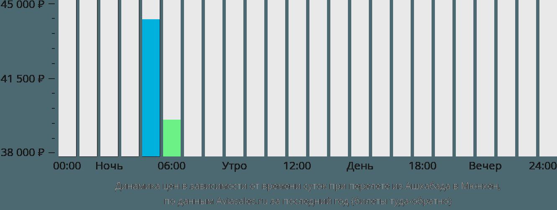Динамика цен в зависимости от времени вылета из Ашхабада в Мюнхен