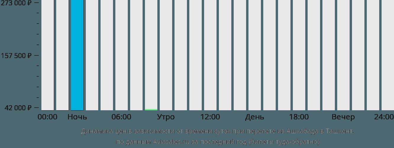 Динамика цен в зависимости от времени вылета из Ашхабада в Ташкент