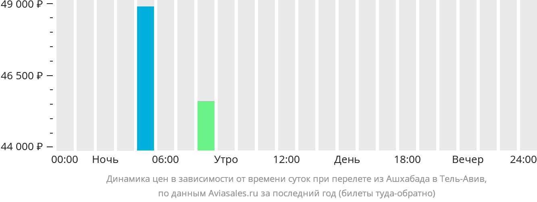 Динамика цен в зависимости от времени вылета из Ашхабада в Тель-Авив