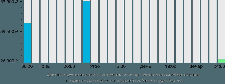 Динамика цен в зависимости от времени вылета из Ашхабада в Урумчи