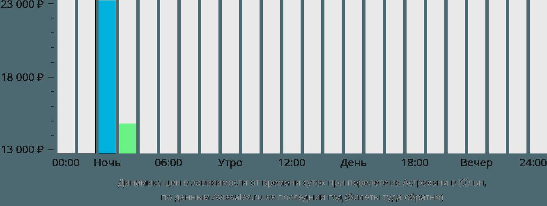 Динамика цен в зависимости от времени вылета из Астрахани в Кёльн